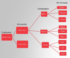 pay per click campaign structure
